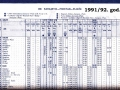 Red vožnje JŽ 1991/92.g